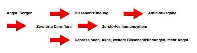 Teufelskreis Blasenentzündung blasenentzuendungheilen depression